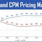 Online Advertising Models: CPC, CPM or CPA?