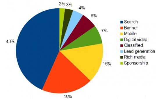 Online ad categories