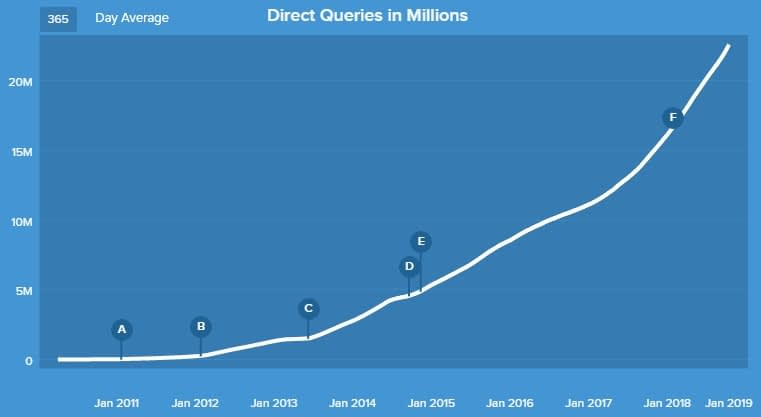 DuckDuckGo audience growth