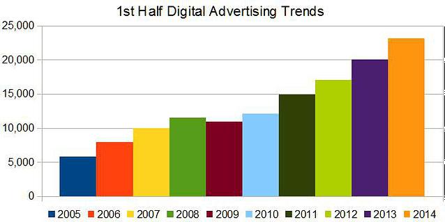 Digital advertising trends: First  half growth