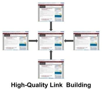 High quality link building