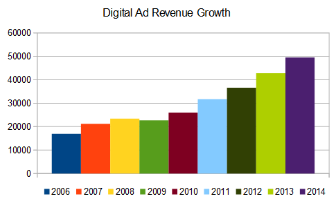 Digital ad revenue growth