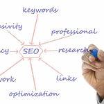 Organic Search Optimization: Maximum Audience, Zero Cash